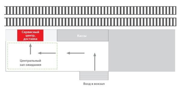 Железнодорожные кассы